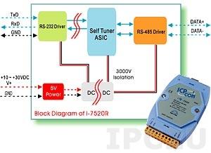 I-7520U Конвертер изолированный RS-232 в RS-485 и RS-422/RS-485 с автоматическим контролем за направлением передачи данных для RS-485